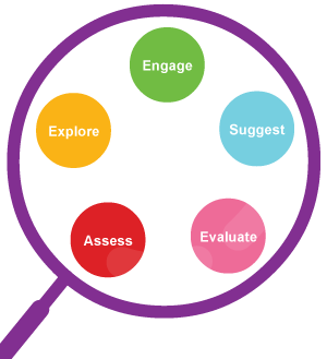 Engage, Explore, Assess, Evaluate, Suggest